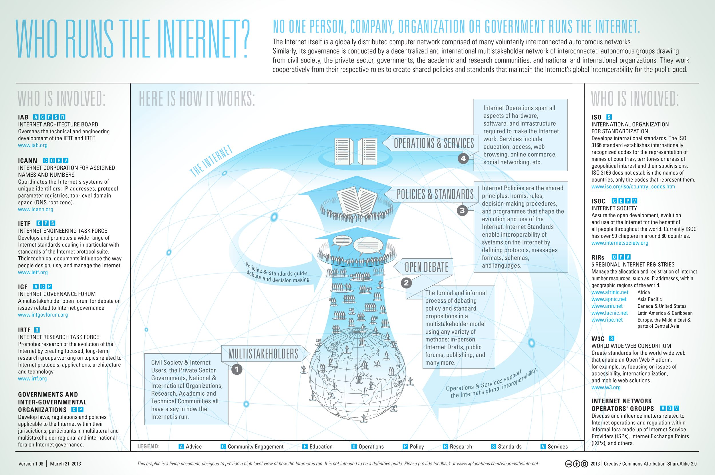 who-runs-the-internet-infographic