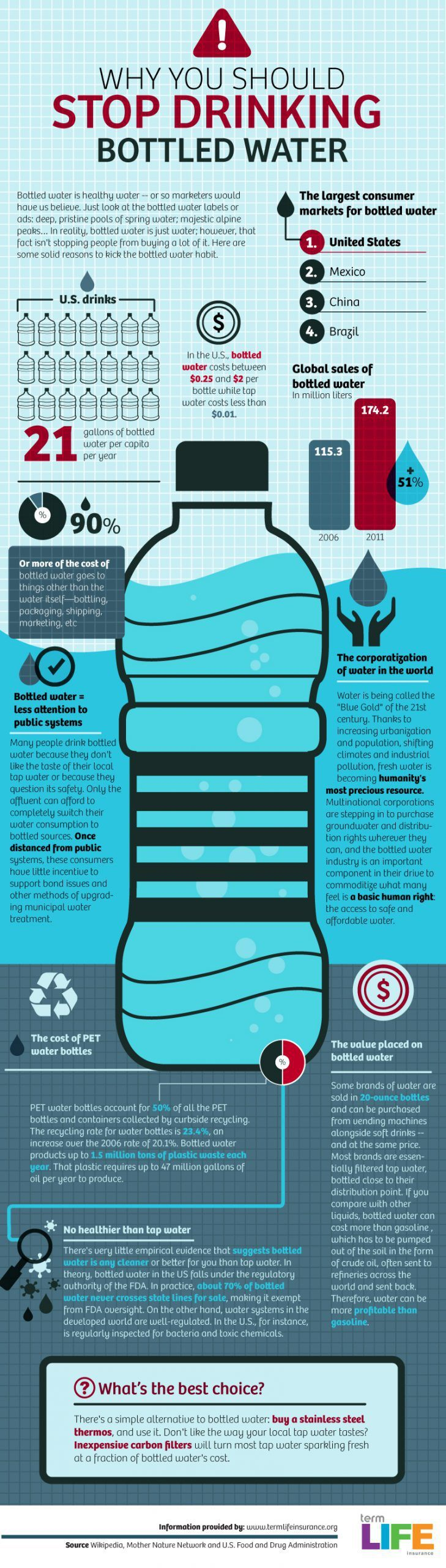 bottledwater infographic scaled 1