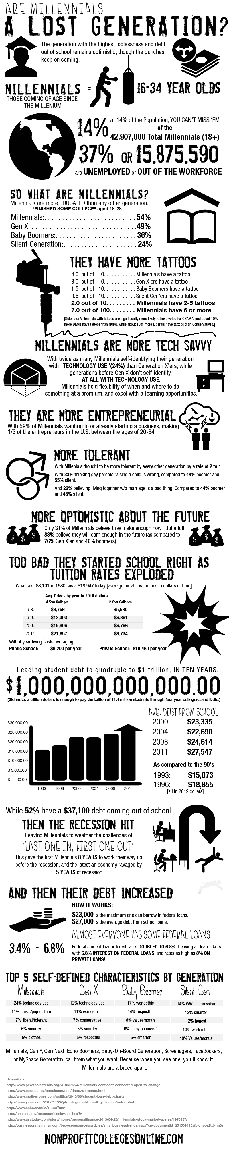 lost generation infographic