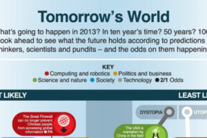 tomorrows world infographic scaled 2